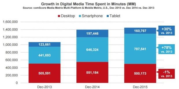 digital en 2016 temps passé devant les devices