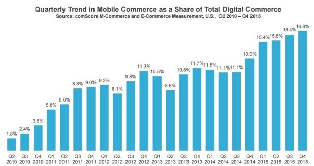 Evolution des transactions sur mobiles entre 2010 et 2015