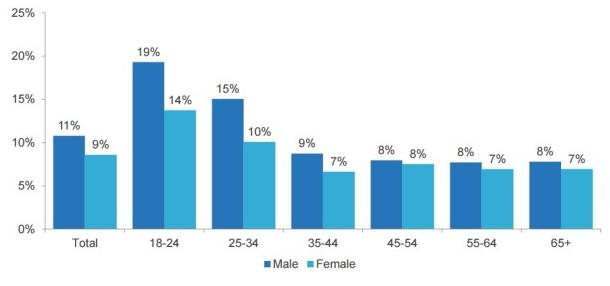 Pourcentage utilisateur adblock par tranche d'âge aux USA