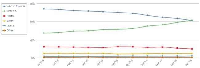Courbes pourcentage utilisateurs navigateur