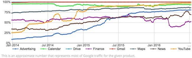 Services Google obtiennent plus de 90% à l'HTTPS
